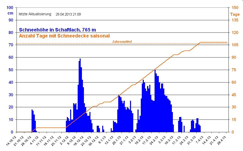 http://www.hanswildermuth.de/Kam/Schnee/12_13/Schnee-2012-2013.jpg